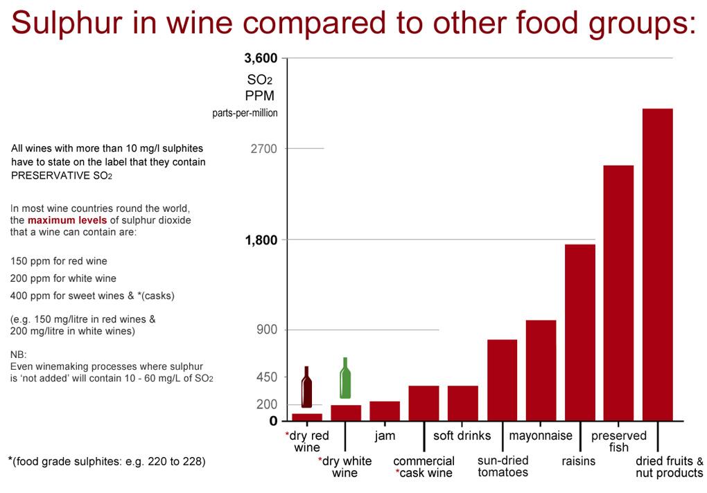 Sulphur-Wine-Chart-03